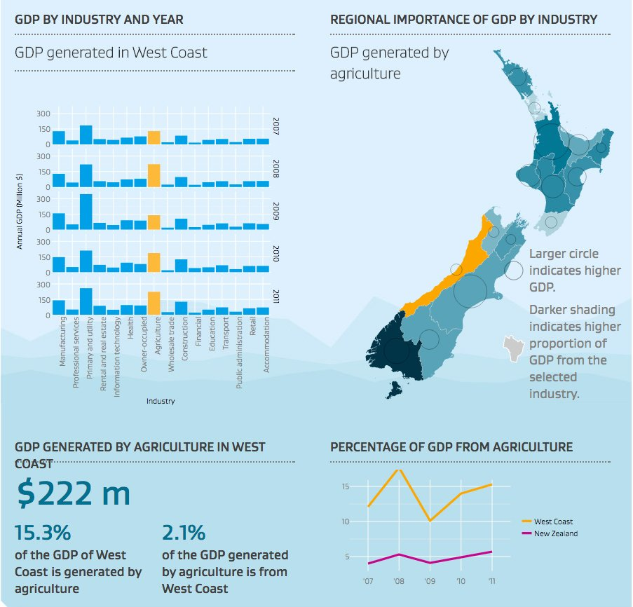 New Zealand Interactive Map.Dragonfly Data Science The Regional Economic Activity Report Gets